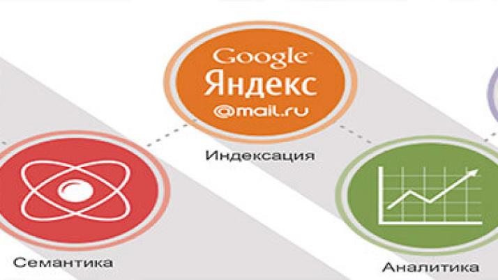 Бесплатный поисковый аудит ВЕБ сайта
