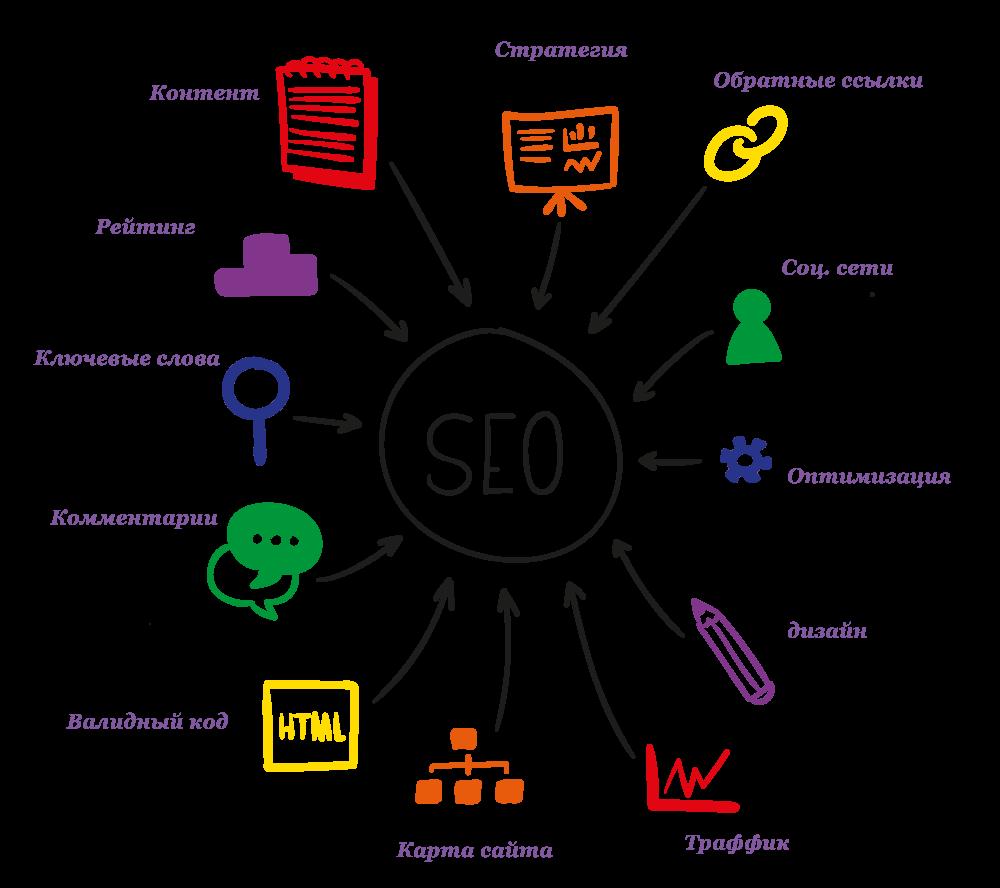 продвижение и раскрутка блога в поисковых системах